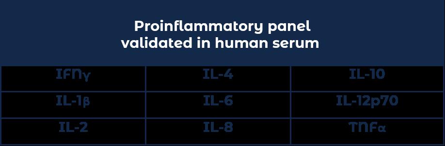 Proinflammatory panel