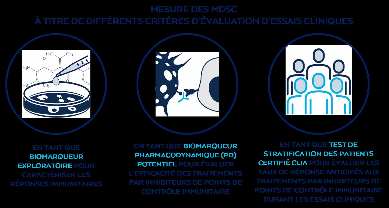 Mesure des MDSC, biomarqueur exploratoire, biomarqueur PD potentiel, test de stratification des pateints certifié CLIA