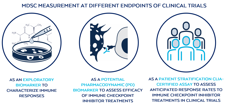 MDSC measurement: exploratory biomarker, potential pharmacodynamic biomarker and patient stratification CLIA-certified assay