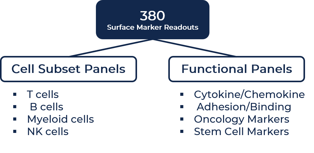 Surface marker readouts