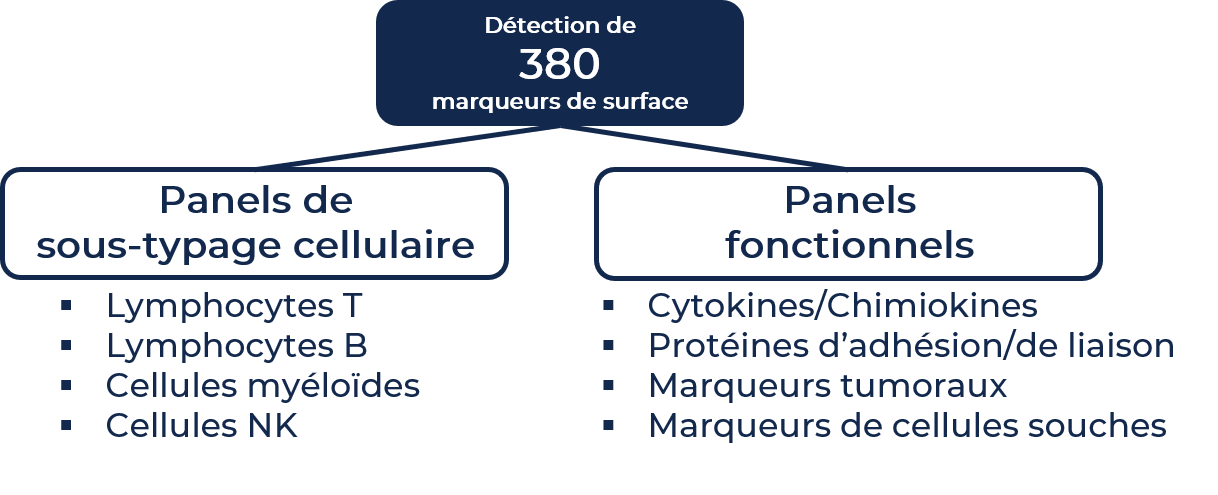 Biomarker graph_FR_2