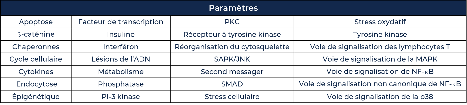 Readouts Table_FR