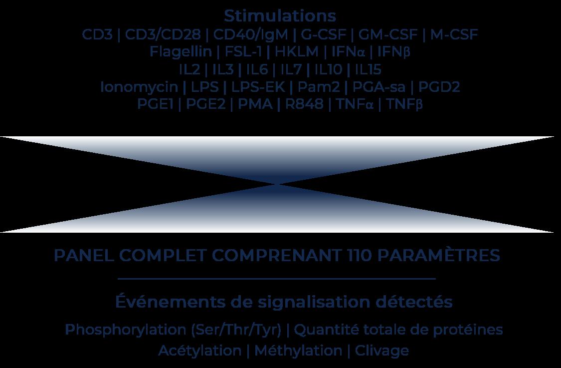 Stimulations-FR